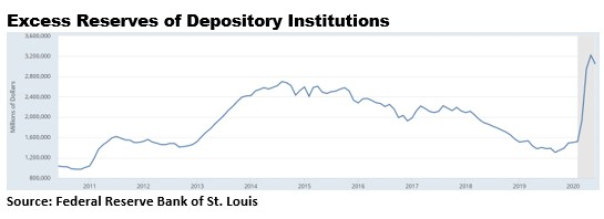 Chart showing depository reserves gun sales skyrocket